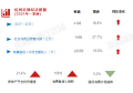 Q2杭州商业市场报告︱土地供应创近5年新高首层租金止跌反弹