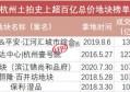 土拍快讯1116亿+自持4%!华润竞得杭州未来科技城商住地