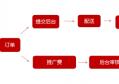 红酒招商模式转型 杭州酒源国荟云仓社交新零售平台正式上线